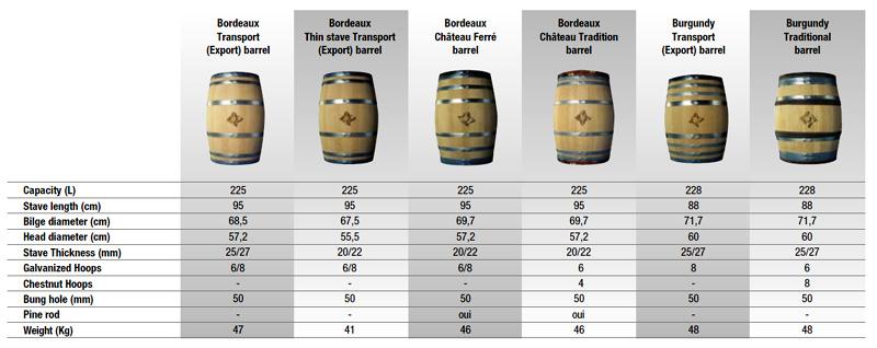 Radoux Barrels 225 - 228 Litres